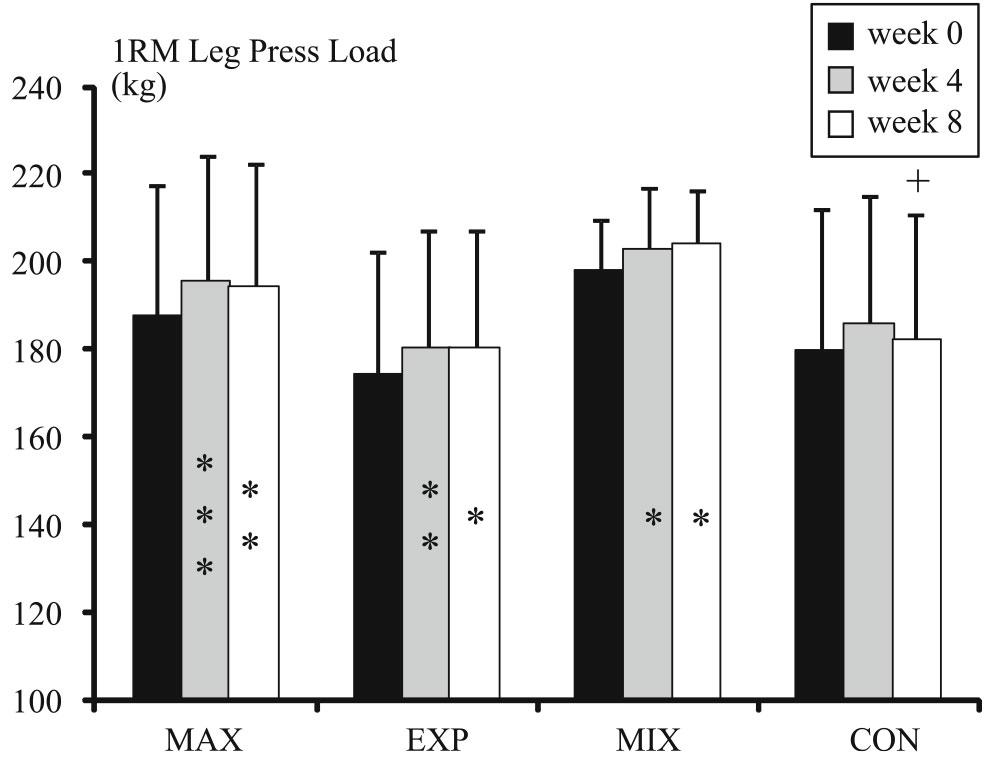 1Rm leg press load