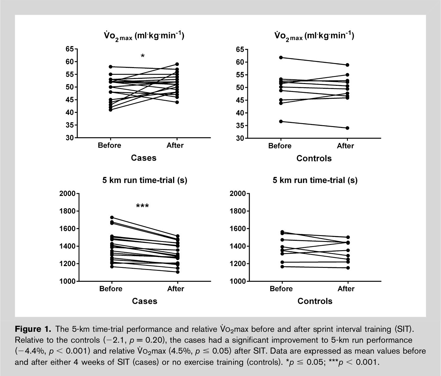 VO2max + 5km time trial run performance