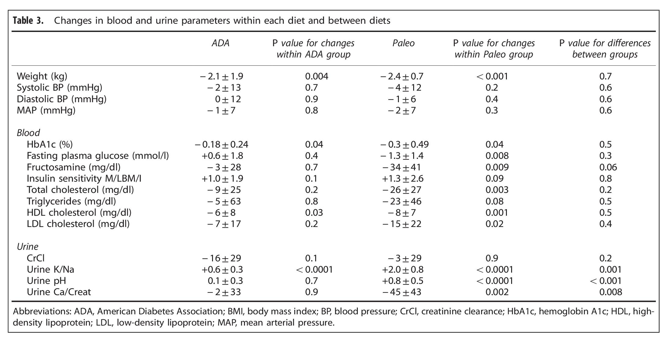 Changes in markers in Paleo vs ADA diet
