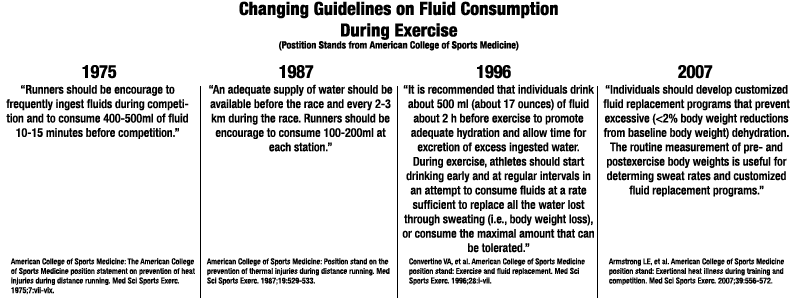 changing guidelines on fluid consumption during exercise