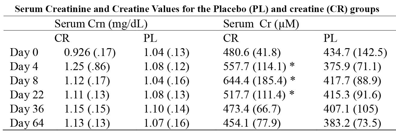 Changes in serum creatine following supplementation