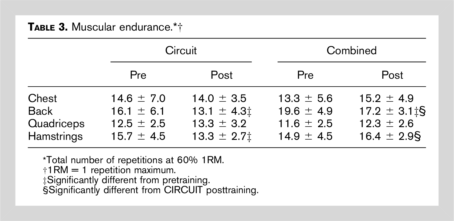 effect of circuit vs traditional on muscular endurance