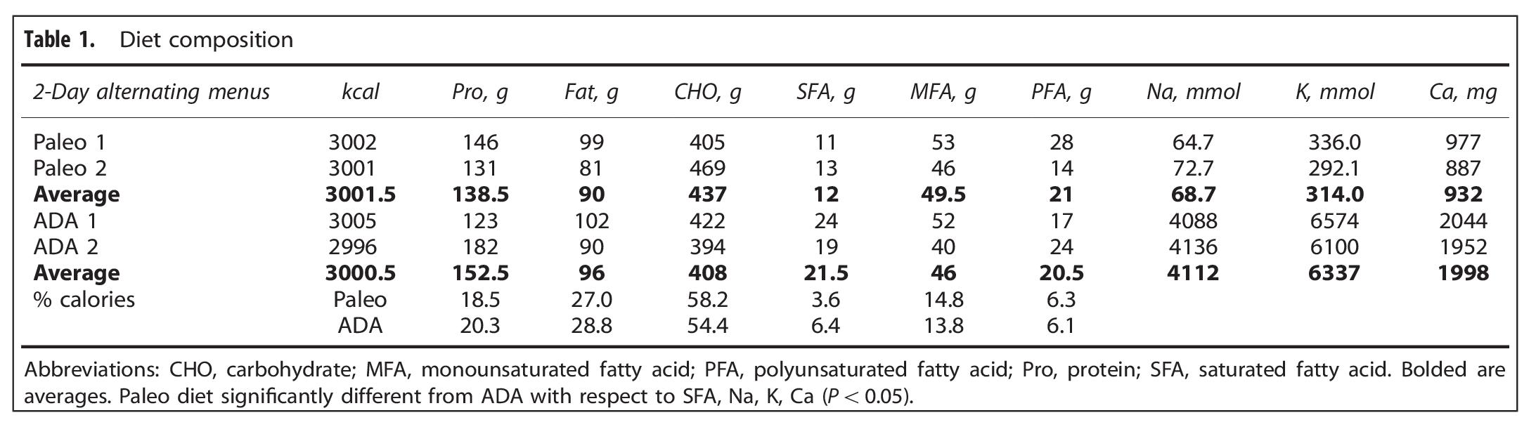 Paleo Diet Composition vs Standard Diet