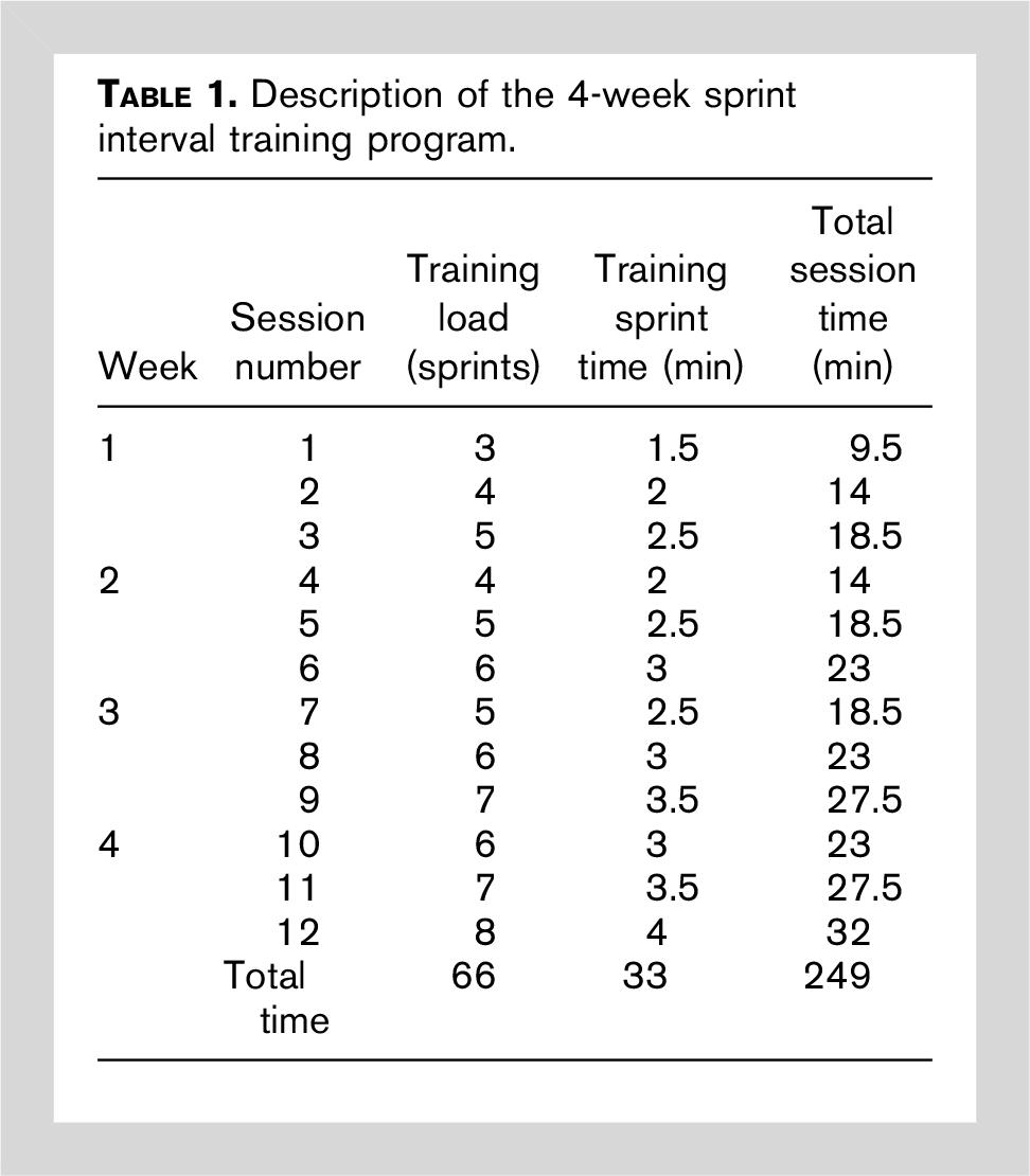 4-wk sprint interval training program