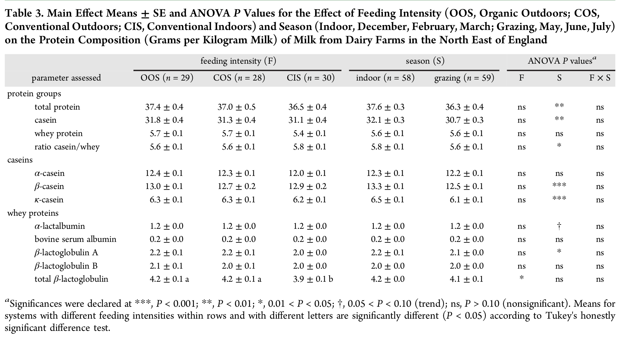 Effect of feeding intensity on milk quality