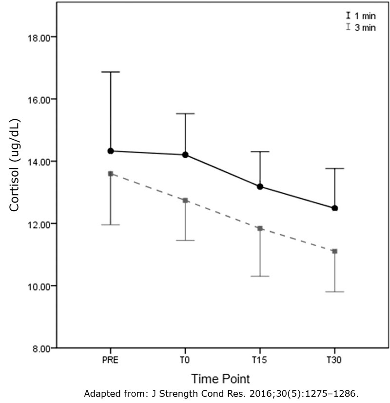 Effect-of-rest-interval-on-cortisol-levels-following-bench-press
