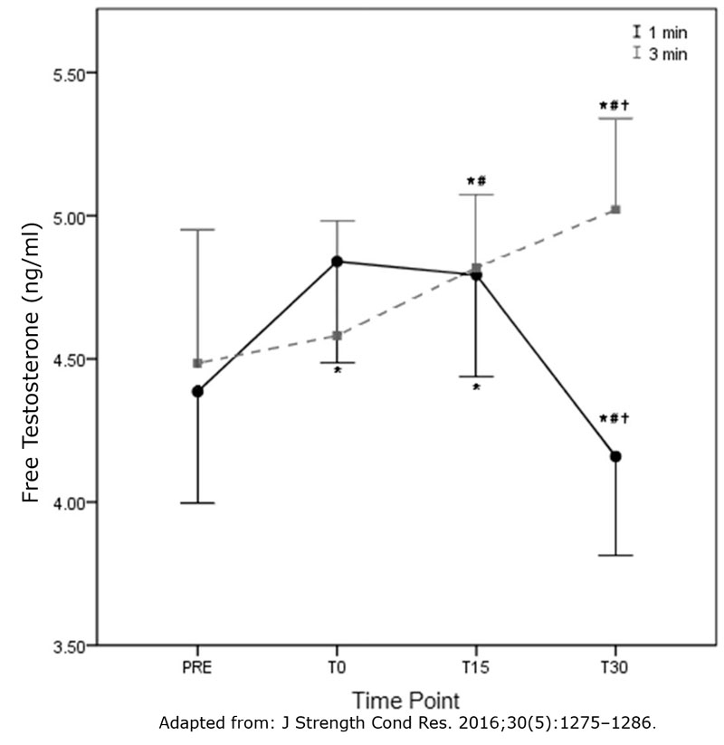 Effect-of-rest-interval-on-free-testosterone