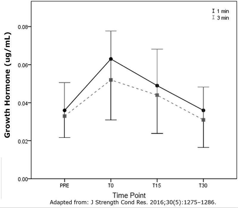 Effect-of-rest-interval-on-growth-hormone-levels-following-bench-press