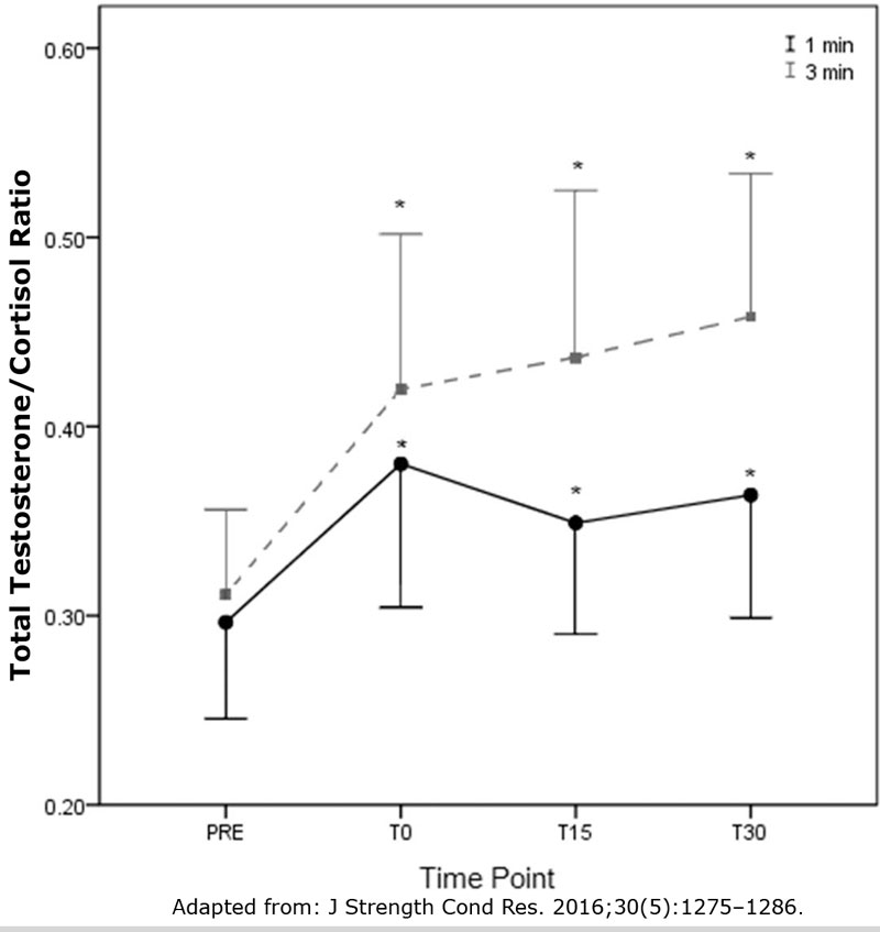 Effect-of-rest-interval-on-total-testosterone-cortisol-ratio-following-bench-press