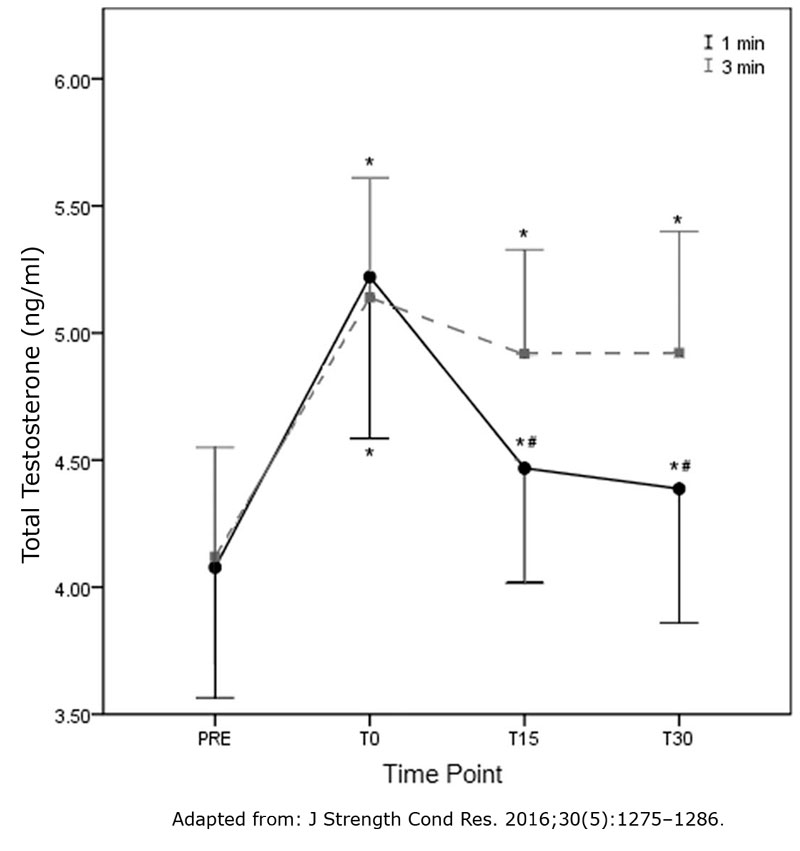 Effect-of-rest-interval-on-total-testosterone-in-bench-press