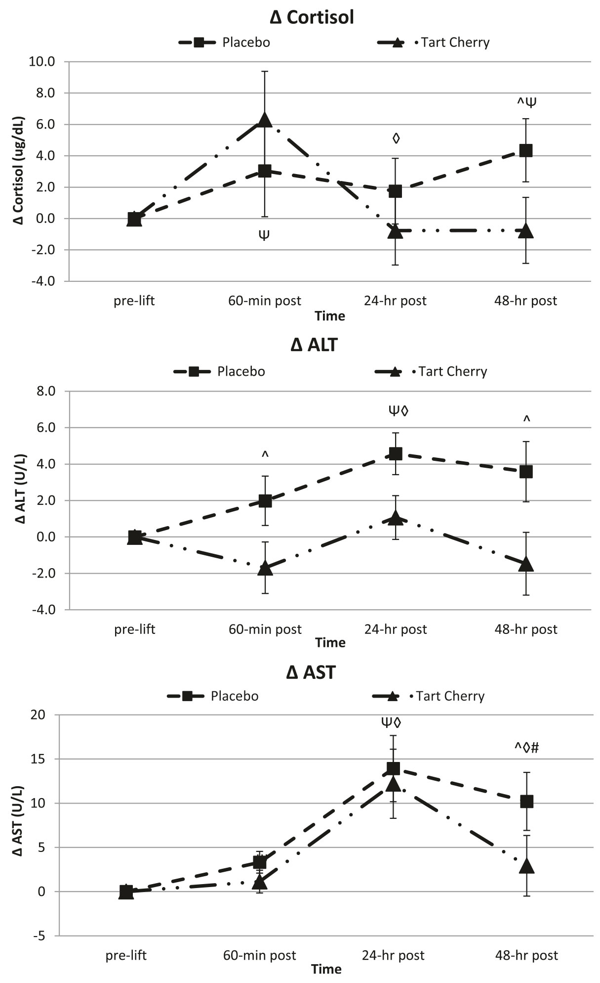 effect of tart cherry on cortisol and markers of inflammation
