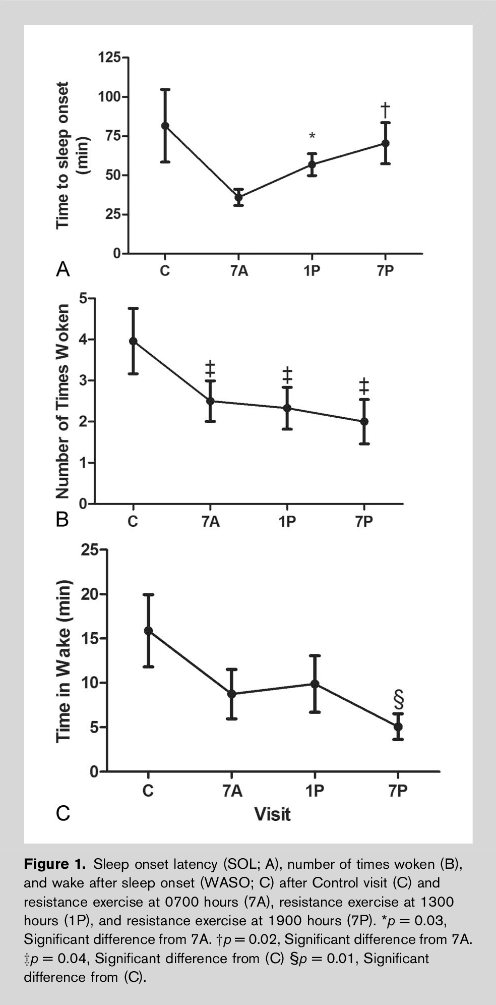 effect of resistance exercise on sleep quality