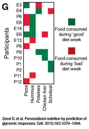 foods consumed during good vs bad diet