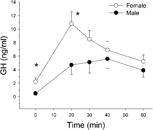growth hormone response in men vs women