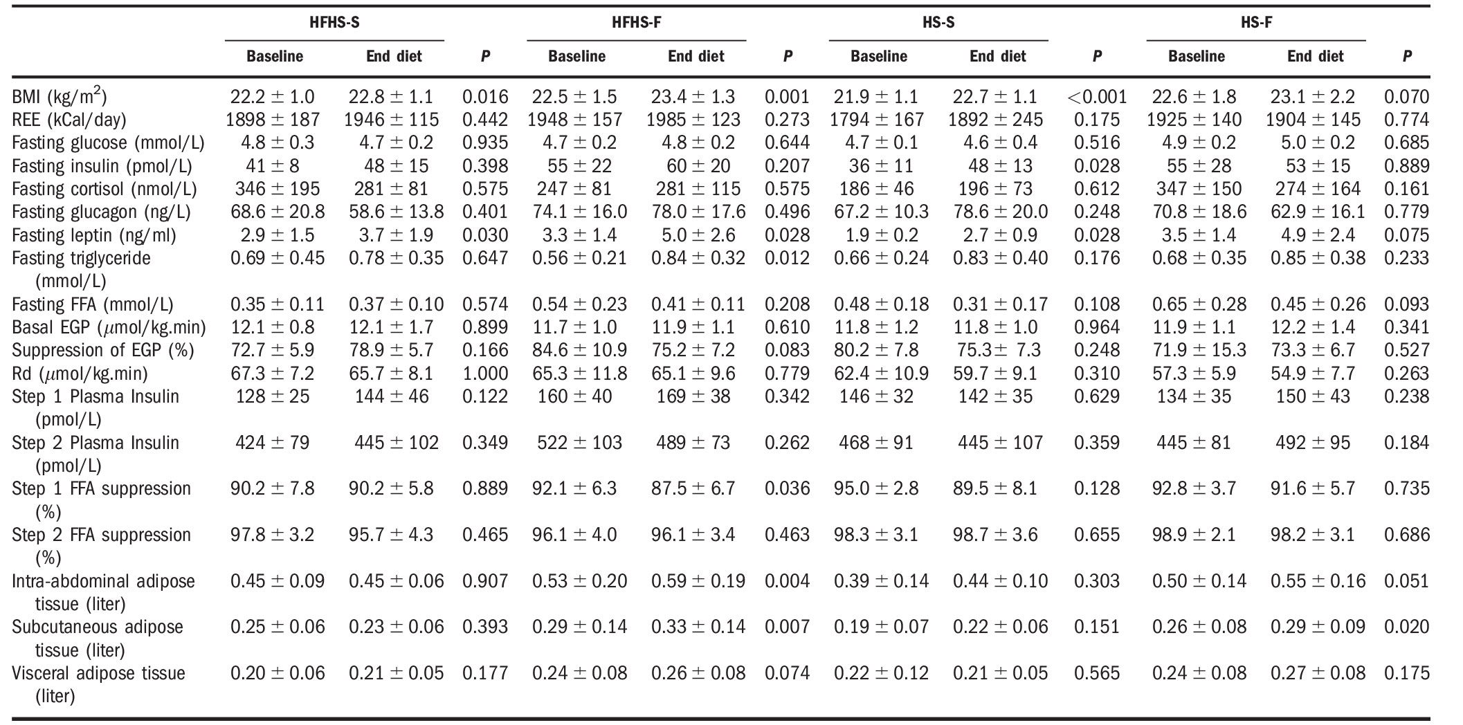 Hypercaloric diet effect on intrahepatic triglycerides