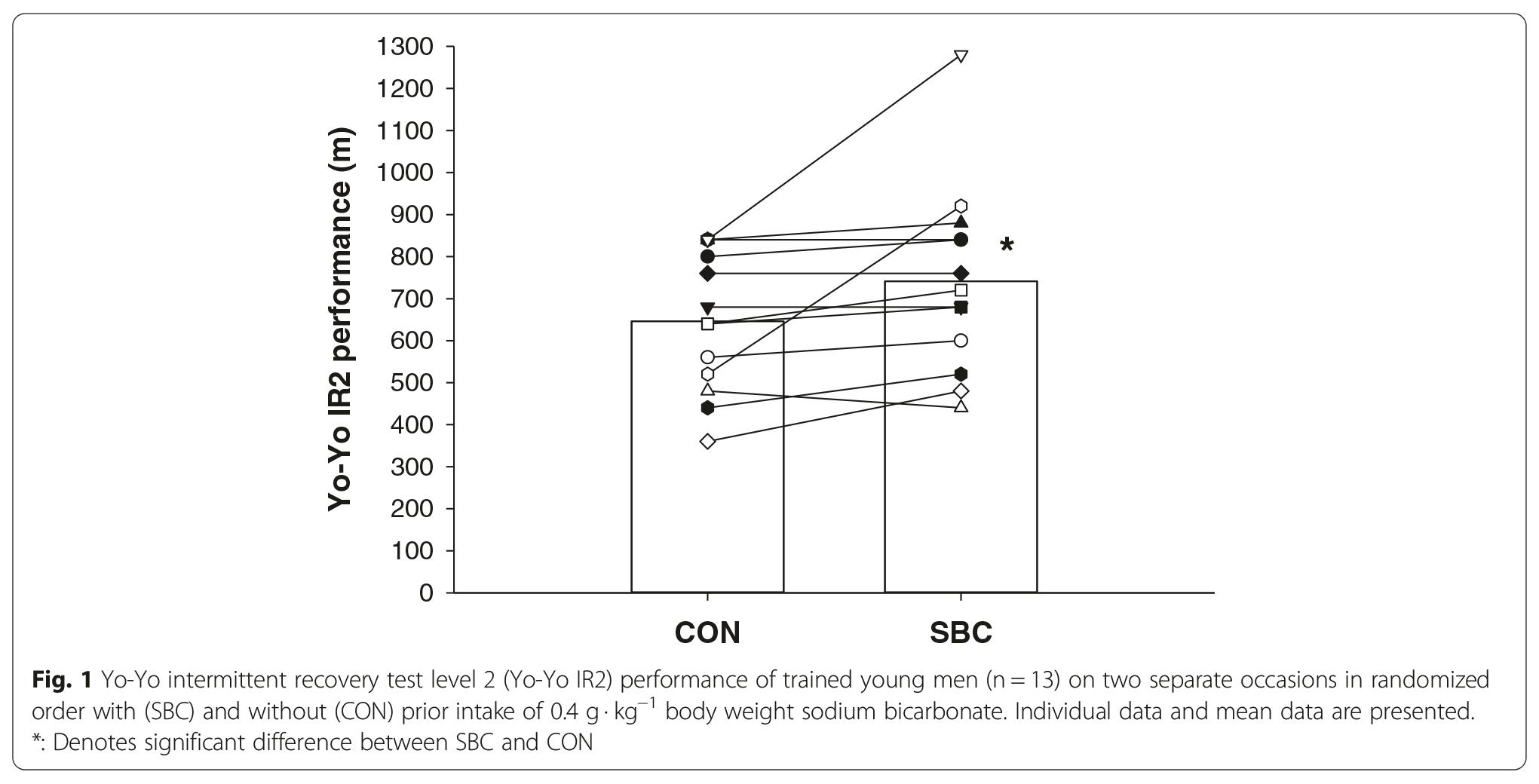 Individual Yo-Yo test response to sodium bicarbonate