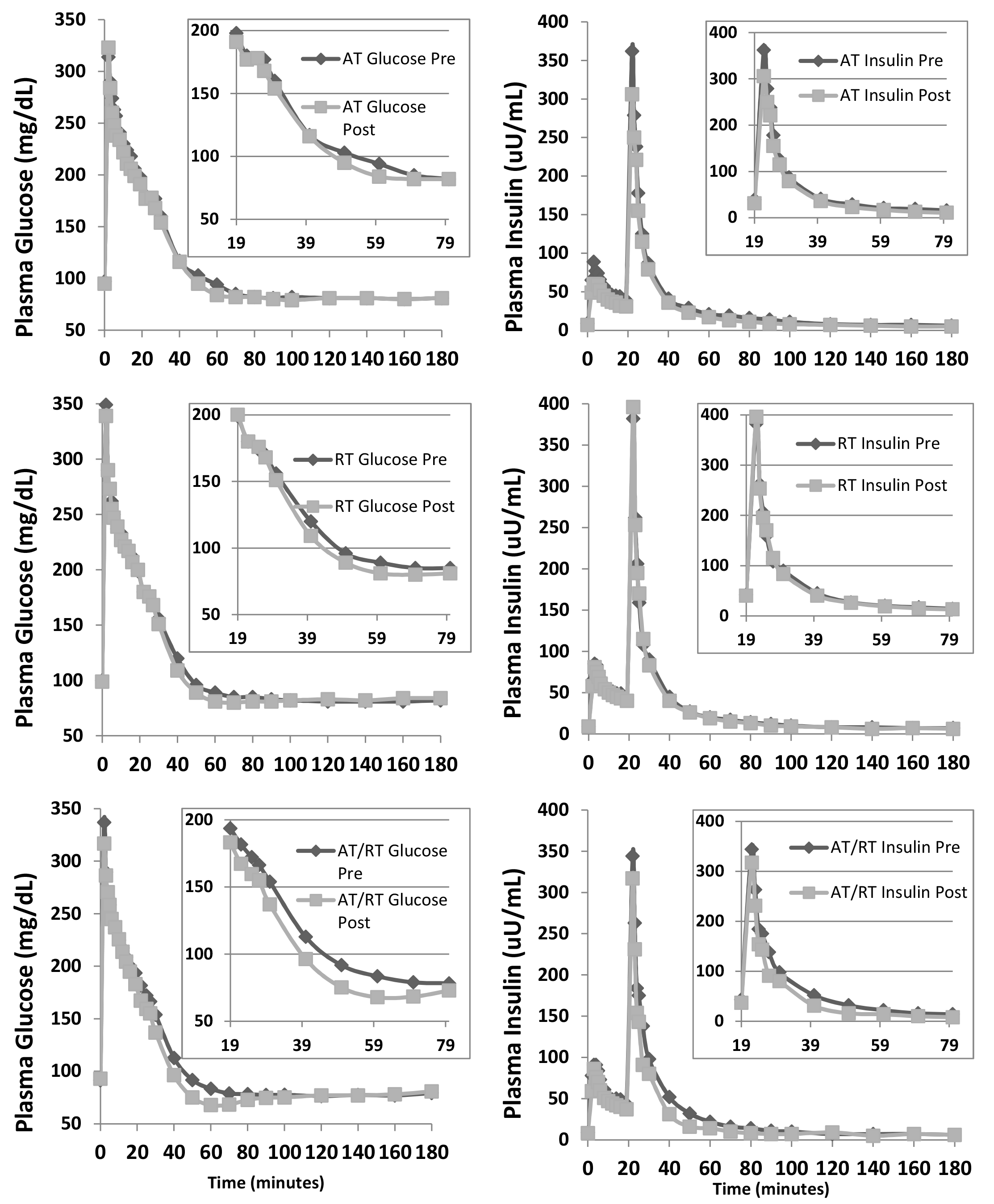 Insulin + glucose response to aerobic + resistance exercise