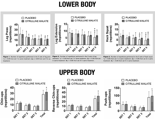 citrulline vs placebo for strength in upper + lower body
