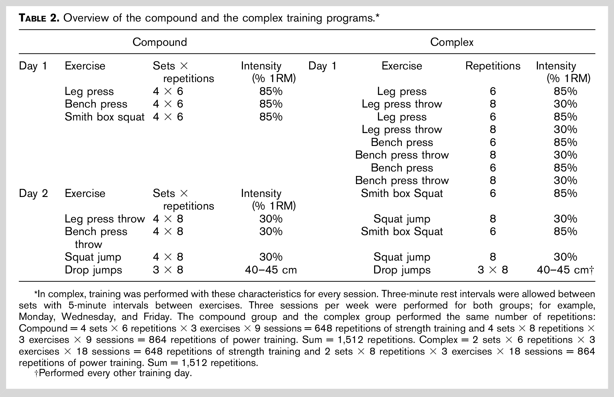 overview of the compound and the complex training programs