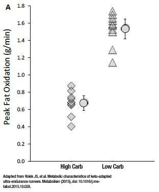 Peak-fat-oxidation-in-high-carb-vs-low-carb