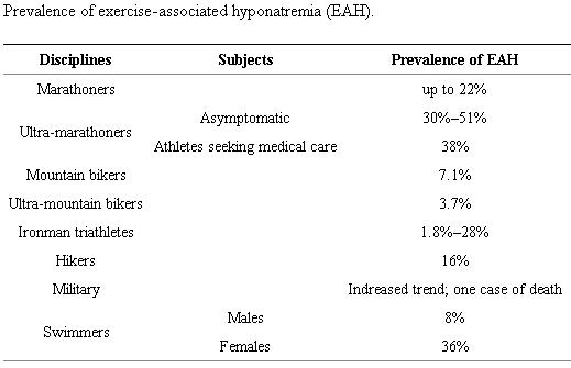 prevalence of exercise-associated hyponatremia