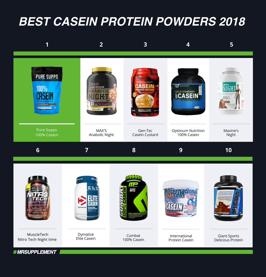 Best Casein Protein Powders 2018