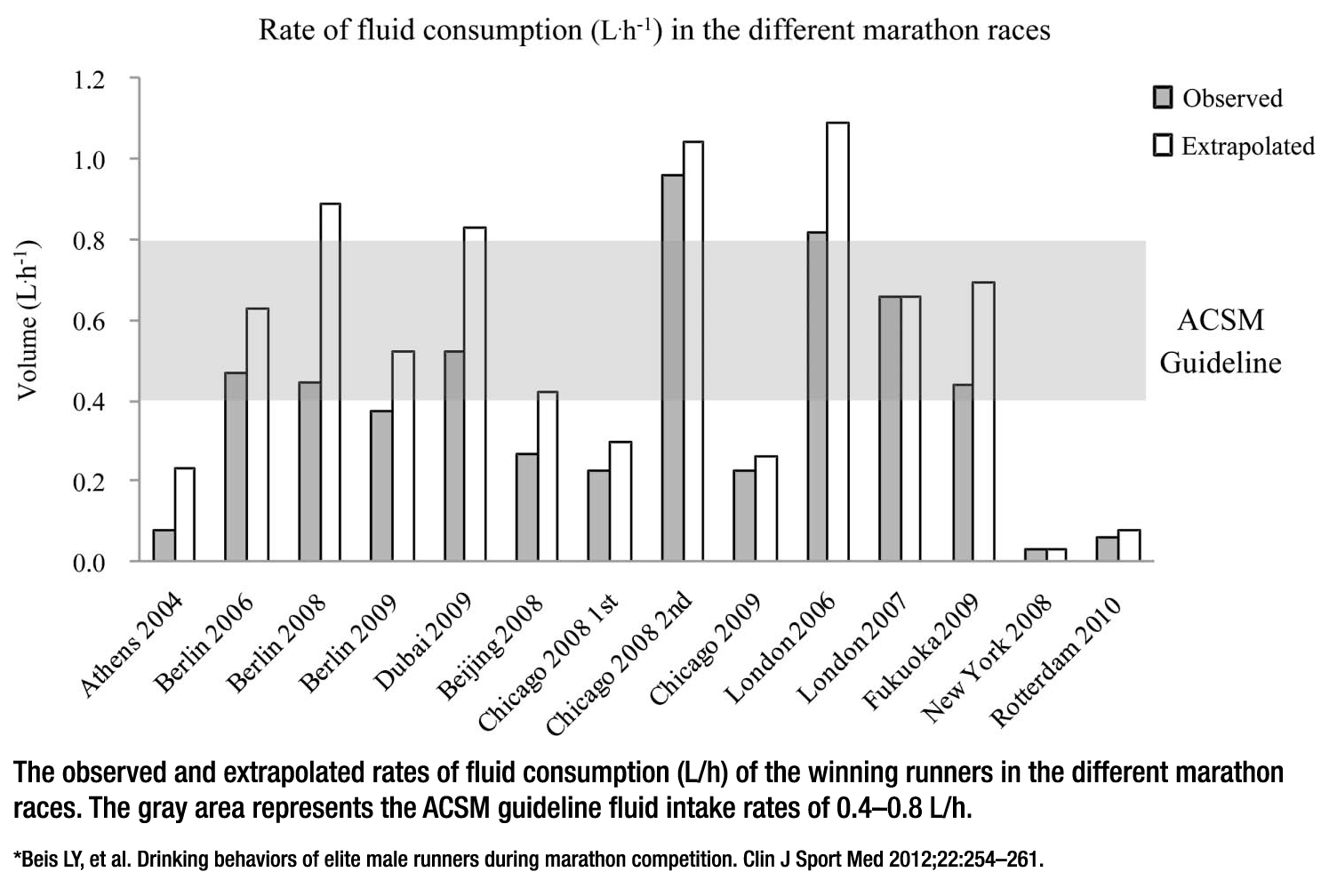 rates of fluid consumption in different marathon races
