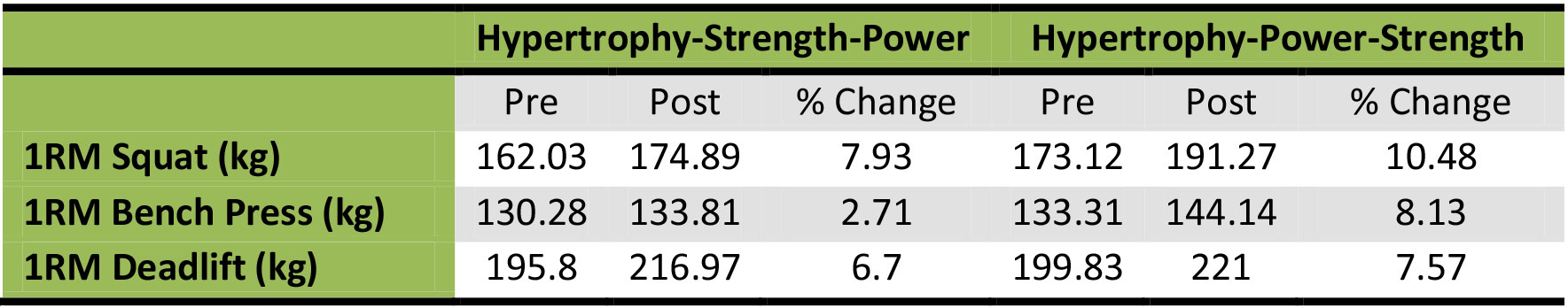 effect of varying DUP on 1RM gains in powerlifters