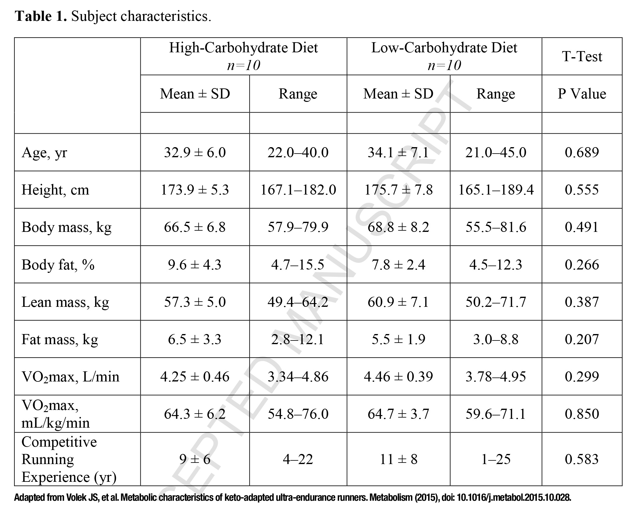 Subject_characteristics_of_high_carb_vs_low_carb_runners