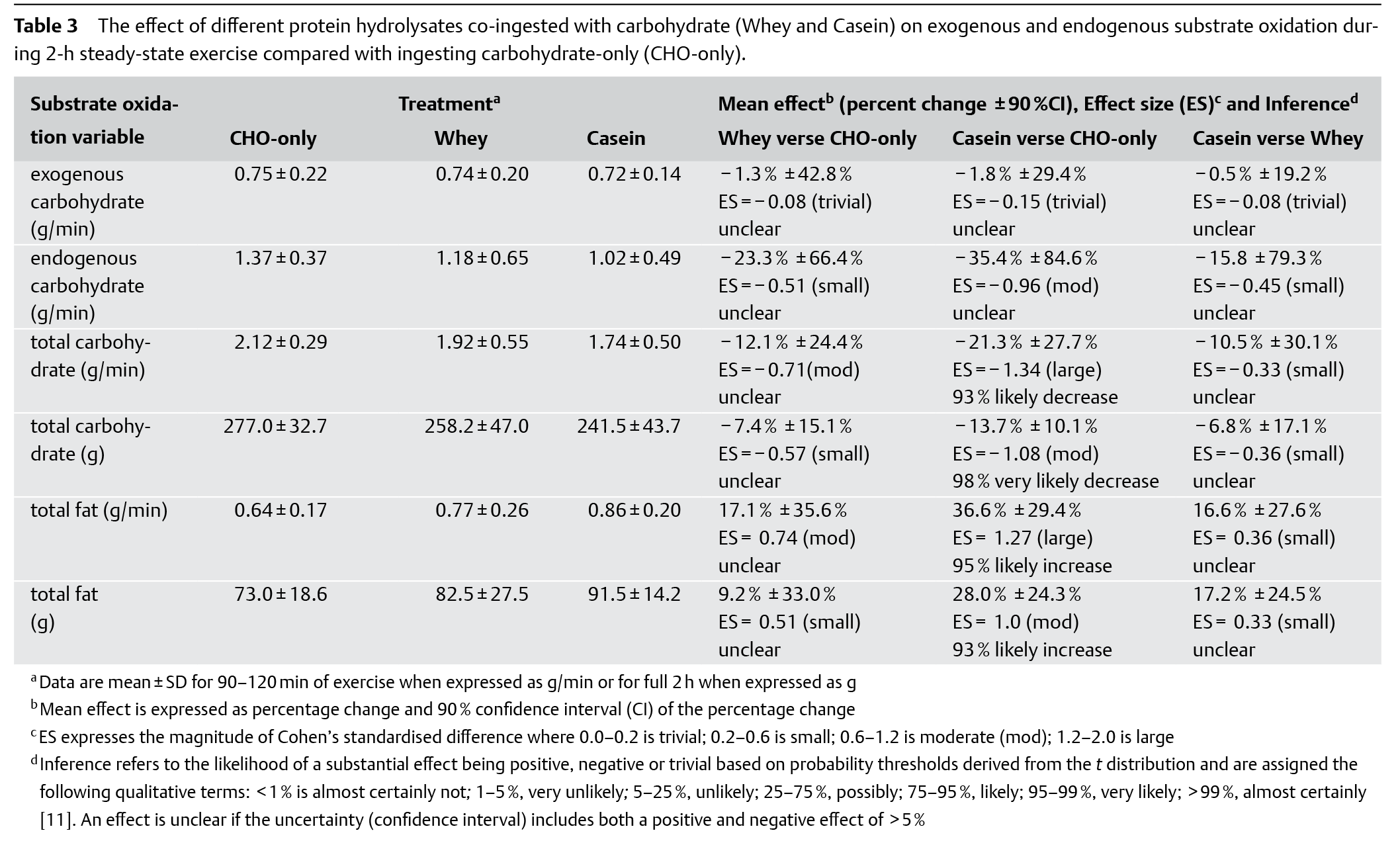 Effect of different protein hydrolysates co-ingested with carbohydrate