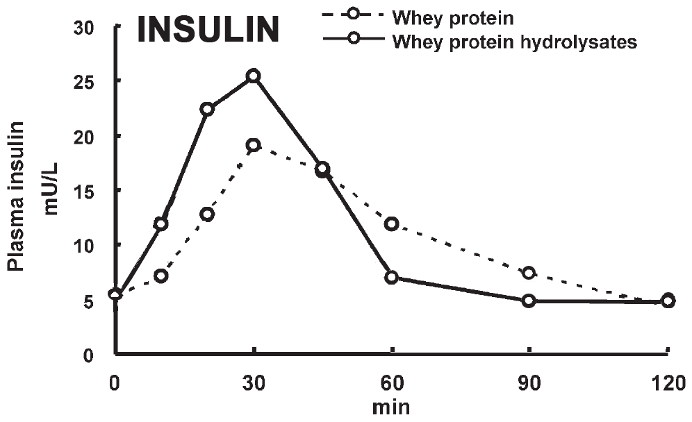 Insulin Response to Ingestion of Hydrolysed Whey Protein vs Whey Protein